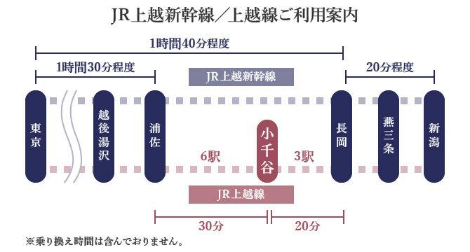 JR上越新幹線/上越線ご利用案内